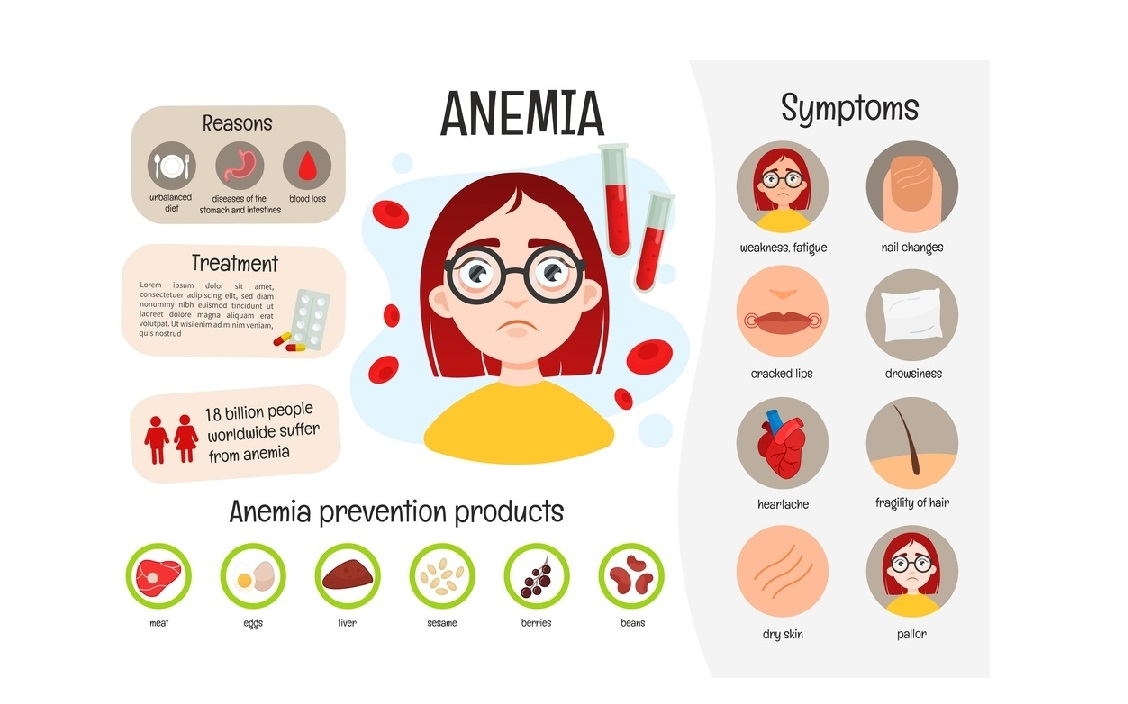 Preventive measures and a complete overview of Anemia